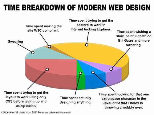A pie-chart showing roughly how time spent on web design breaks down